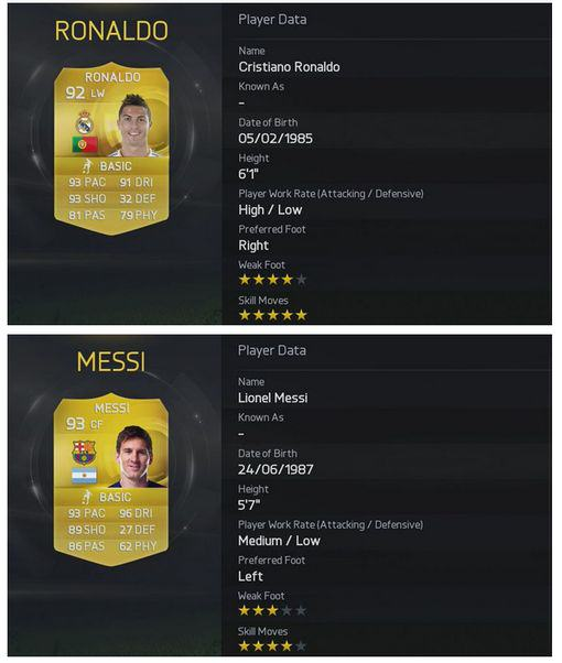 Screen Shot 2014 09 07 at 17 The Top 10 Rated Players On FIFA 15