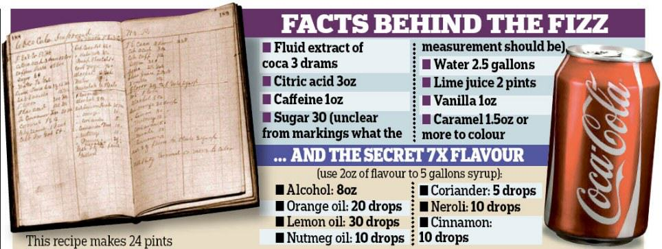 %name Coca Colas Secret Recipe Finally Revealed