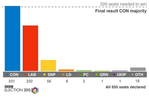 Election result What People Can Expect From A Conservative Government In The Next Five Years