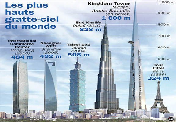 Saudi Arabian Prince Spends $20 Billion On Worlds Tallest Building, The Kingdom Tower kigdom tower 3