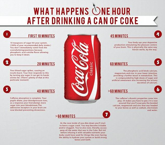 55b8b4fe22bc8 What A Can Of Coke REALLY Does To Your Body In Just 1 Hour