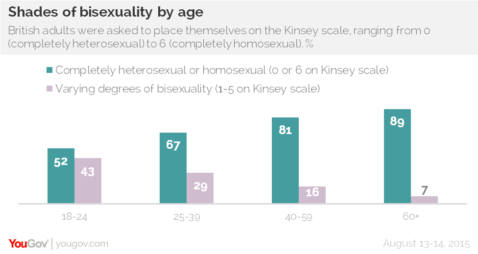 UNILAD yougov gay 26 Half Of Young People In The UK Are Not 100% Heterosexual