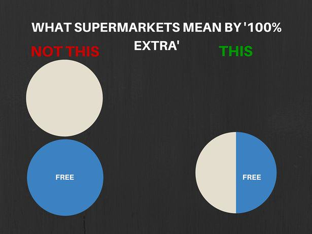 15 Mathematician Reveals How Supermarkets Are Conning The F*ck Out Of Us