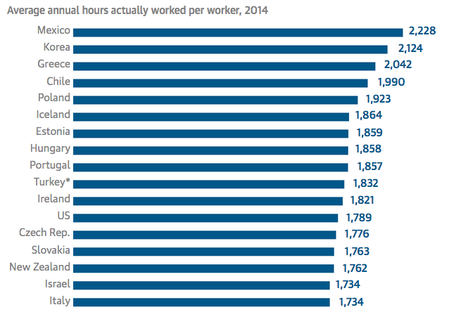 Screen Shot 2015 09 25 at 00.14.49 Research Shows Why You Should Always Leave Work On Time