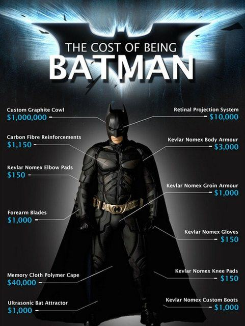 UNILAD batman cost 18 Heres How Much It Would Actually Cost To Be Batman