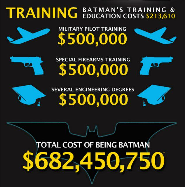 UNILAD batman cost 35 Heres How Much It Would Actually Cost To Be Batman