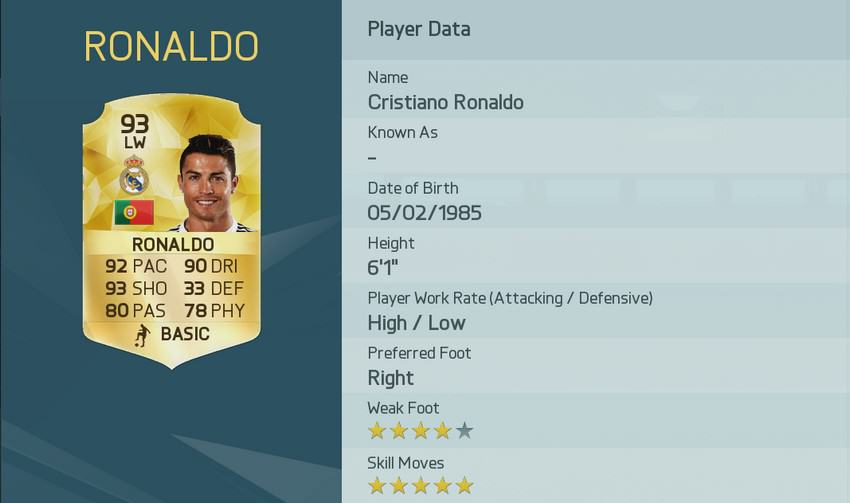 UNILAD image 40.img 2 EA Have Released The Top Rated Players In FIFA 16