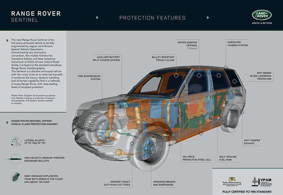 The New Luxury Range Rover Sentinel Is Bulletproof And Badass UNILAD range rover 26