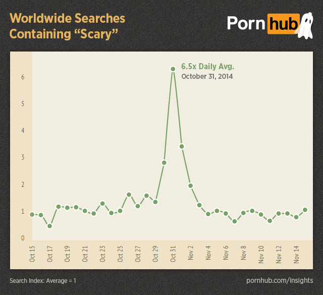 UNILAD pornhub insights halloween worldwide searches scary26990 Pornhub Reveals The Weirdest Things You Search For Over Halloween