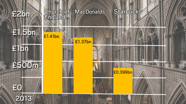 UNILAD figures cofe48931 Church Of England Rakes In More Money Than McDonalds Or Starbucks