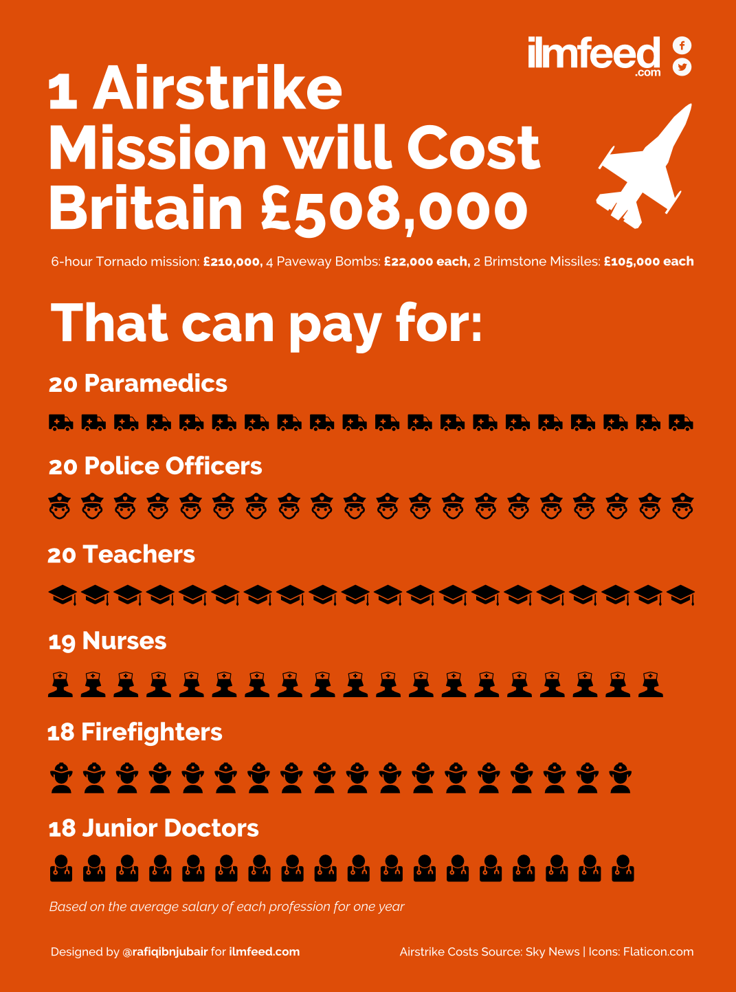 syria air strikes no 1 What The Cost Of One Airstrike In Syria Could Pay For