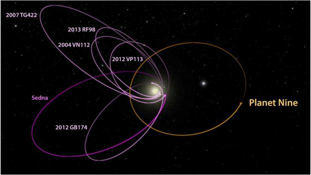 NASA Has Some Bad News For Us About The Planet 9 Discovery 87819538 p9 kbo orbits labeled 1  1