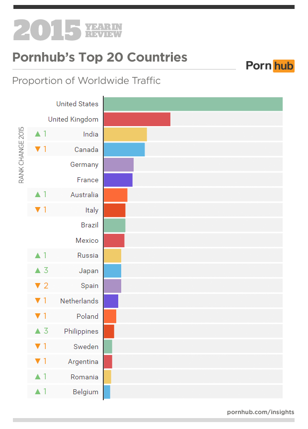 pornhub stats 2 From Giantess To Chav, Heres What People Were Searching On PornHub in 2015