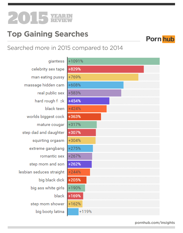 pornhub stats 3 From Giantess To Chav, Heres What People Were Searching On PornHub in 2015
