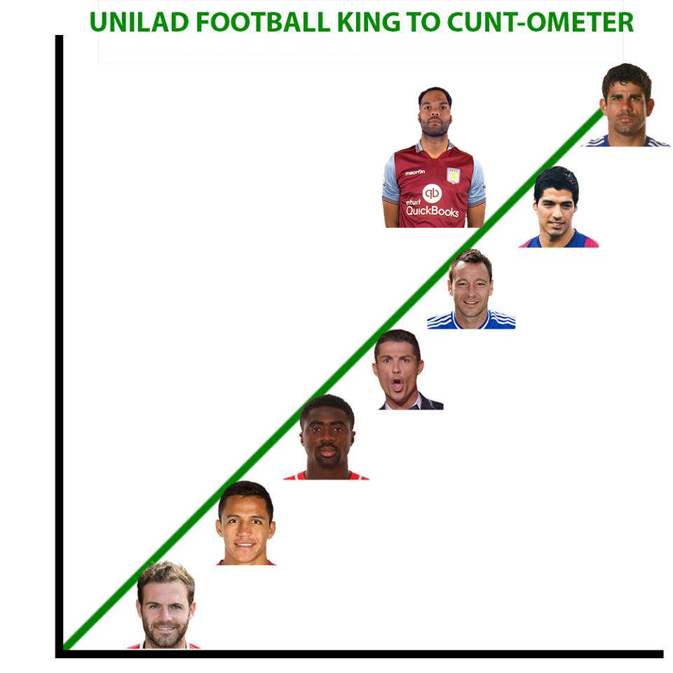 CuntLescott UNILAD Footballs King To C*nt Ometer Of The Week