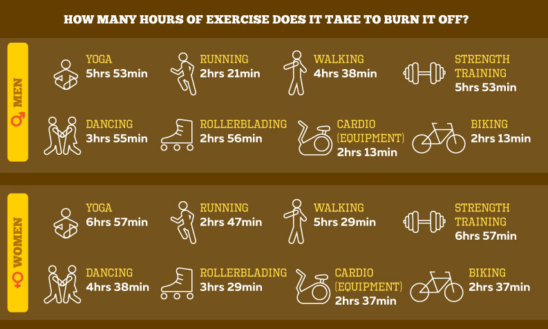 Screen Shot 2016 03 04 at 17.26.22 This Is How Much Exercise It Takes To Burn Off A McDonalds