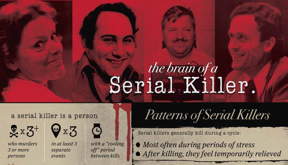 making a murder1 This Is What Really Motivates Serial Killers To Murder
