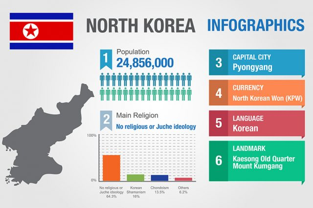 NorthKorea stats 1 640x426 Heres The Strange Truth About Sex In North Korea