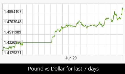 pound vs dollar xrates 1 EU Referendum Count Has Begun And One Side Is Already Pulling Ahead