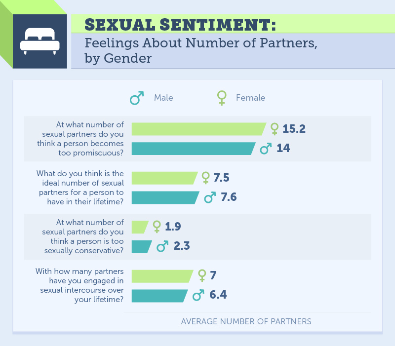 Heres How Many People You Can Sleep With Before Youre Promiscuous sexual sentiment by gender