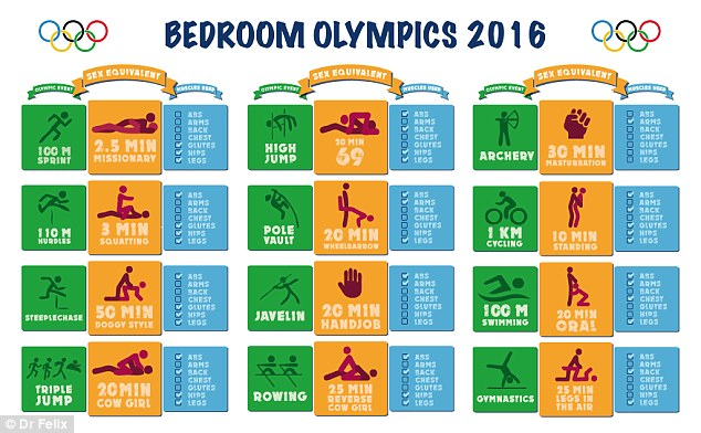 36DD6F3C00000578 3723432 This infographic breaks down the calories burning potential of s a 46 1470320076241 How The Sex Olympics Can Get You Incredibly Fit