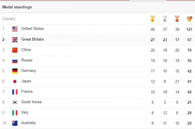 olympic league 640x426 These Are The Countries That Won The Most Gold Medals Per Person