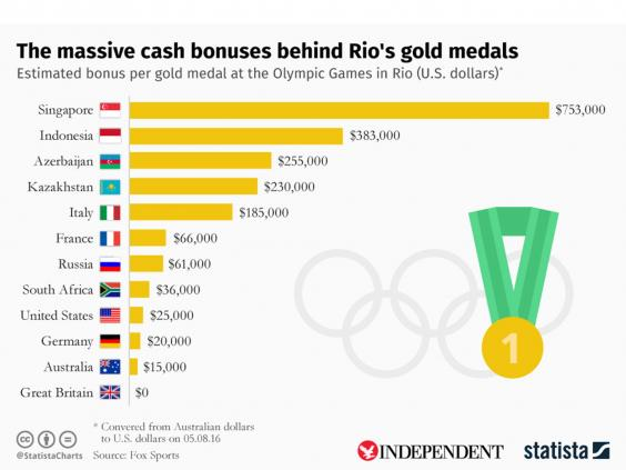 statista medale bonuses 1 This Is Why Team GB Performed So Well At Rio Olympics