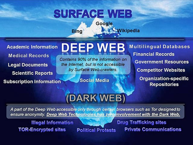 Anonymous Have Taken Down 10,000 Child Pornography Sites 442 Deep Web iceberg infografia